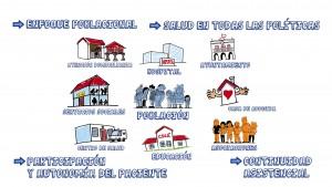 Poblaciones Sanas: infografía